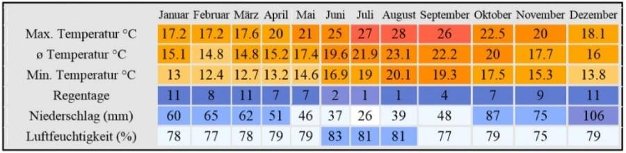 Klimatabelle von Santa Maria
